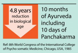 10-months-Ayurveda-including-10-days-Panchakarma